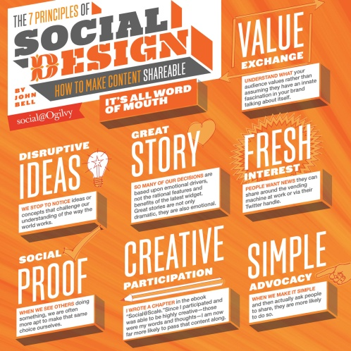 7-Principles-Of-Social-Design-Infographic-infographicsmania